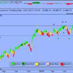 Trading Strategy – iShares Micro-Cap ETF