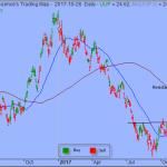 Trading Strategy – PowerShares DB US Dollar Index Bullish Fund