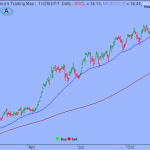 Trading Strategy – Social Media Index ETF