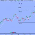 Trading Strategy – iShares MSCI South Korea Capped ETF