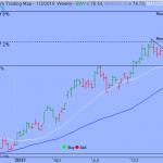 Trading Strategy – iShares MSCI South Korea ETF