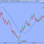 Trading Strategy – SPDR S&P Metals & Mining ETF