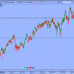 Trading Strategy – iShares Dow Jones US Telecom ETF