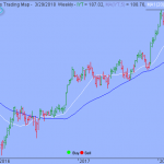 Trading Strategy – iShares Transportation Average ETF