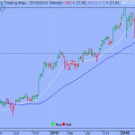 Trading Strategy – Financial Select Sector SPDR ETF