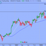 Trading Strategy – SPDR S&P Bank ETF
