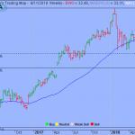Trading Strategy – iShares MSCI Germany ETF