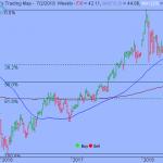 Trading Strategy –  iShares China Large-Cap ETF