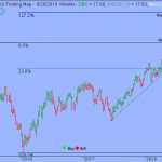Trading Strategy –  Invesco DB Commodity Index Tracking Fund