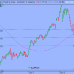 Trading Strategy – iShares MSCI Frontier 100 ETF