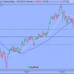 Trading Strategy – First Trust NASDAQ Global Auto Index Fund