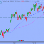 S&P Constrained by Short-term Sideways Trend