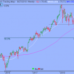 S&P's 2900 Might Not Hold for Long