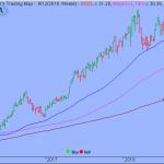Trading Strategy – Global X Social Media ETF