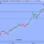 Additional Consolidation Will Unfold between S&P's 2900 and 2950