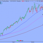 S&P Support Might Not Hold for Long
