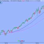 S&P Held Support but Upside Could be Limited