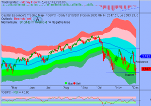 Market Downswing may be Mature and Stocks are at Risk to Significant Upside