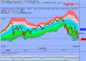 Return of Oversold Conditions Will Put Short-term Floor Under Market