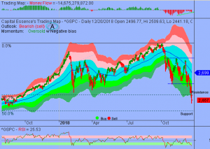 S&P Extremely Oversold but Upside Reward Could be Limited