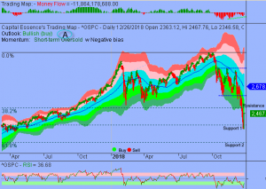 Oversold Rally Could Take S&P near 2600 Before Significant Pullback Unfolds