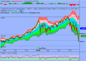S&P at Key Technical Juncture