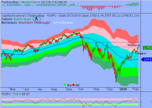 S&P Overbought and Due to Consolidate