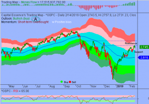 S&P's in Digestion Phase