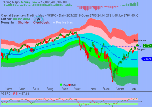 S&P Shifted to Overbought Consolidation Mode