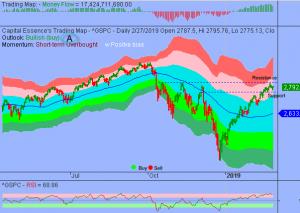 S&P Bullish Doji Pattern Signals Trend Reversal