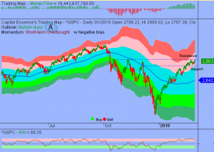S&P Broke out from Short-term Downward Trend