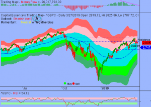 S&P in Consolidation Phase