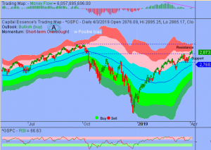 S&P Spinning Top Pattern Signals Impending Trend Reversal