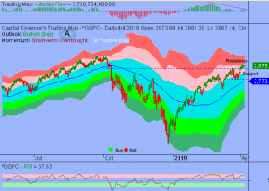S&P Could Continue to Drift Higher as Sentiment Remains Strong