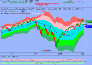 Additional Consolidations Could Unfold Between S&P 2860-2900