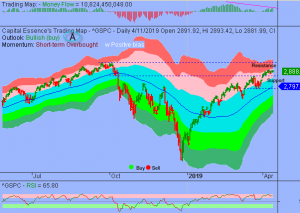 S&P in Orderly High Level Consolidation Phase