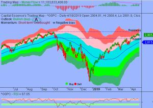 S&P Dances into Increasingly Tight Trading Range