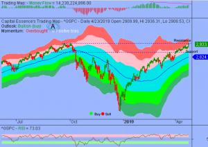 Cautiously Optimistic On Stocks Over Short-term