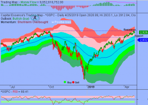S&P in Orderly High Level Consolidation Mode