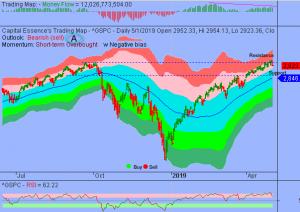 S&P Bearish Engulfing Pattern Signals Trend Reversal