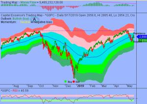 S&P's Waning Momentum Forewarned Lower Stocks Price