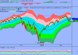 S&P in Orderly Low Level Consolidation Phase