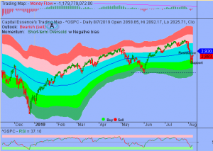S&P in a Midst of Oversold Consolidation