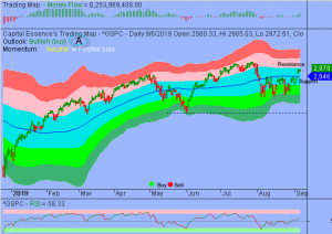 S&P in Consolidation Phase Prior to New Upswing