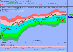 S&P in Orderly High Level Consolidation