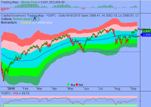 Market Internal Deteriorated as S&P Fell Below 3000 But Downside Risk Could be Limited