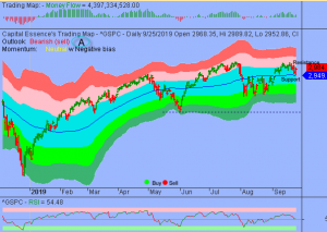 S&P must Hurdle and Sustain above 3000 to Strengthen the Bull case