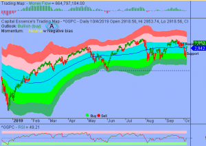 Market Internal Strengthened As S&P Climbed Above Key Level
