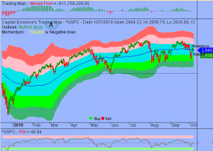 S&P in Consolidation Phase But Downside Could be Limited
