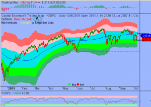 S&P in Range Bound Trading Environment